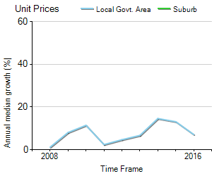 Unit Price Trend in Sylvania Waters