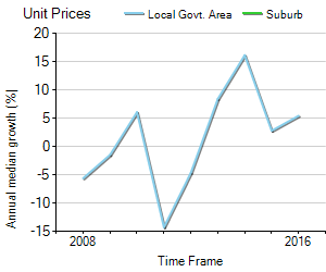 Unit Price Trend in Tanilba Bay