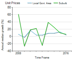 Unit Price Trend in The Rocks