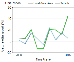 Unit Price Trend in Birchgrove