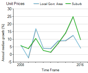 Unit Price Trend in Ultimo