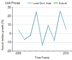 Unit Price Trend in Vincentia