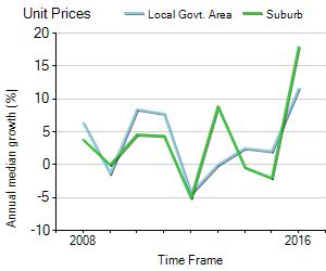 Unit Price Trend in Wagga Wagga