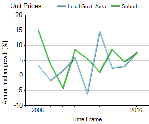 Unit Price Trend in Warners Bay