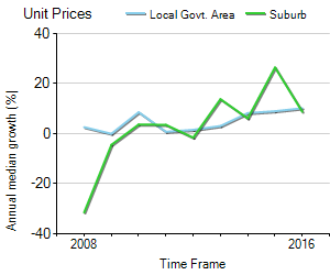 Unit Price Trend in Warrawee