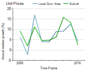 Unit Price Trend in Waterloo