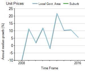 Unit Price Trend in Wattle Grove