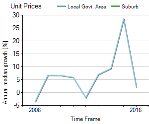 Unit Price Trend in Windsor