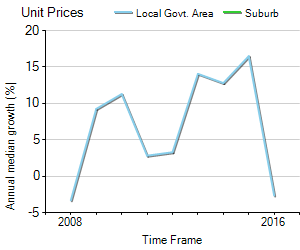 Unit Price Trend in Winston Hills