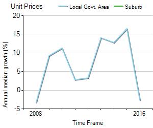 Unit Price Trend in Winston Hills