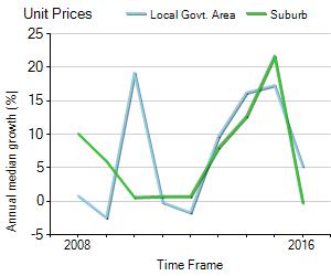 Unit Price Trend in Woollahra