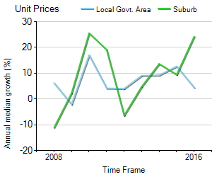 Unit Price Trend in Woolloomooloo