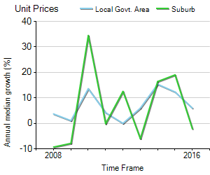 Unit Price Trend in Bondi Junction