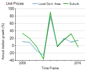 Unit Price Trend in Bowral
