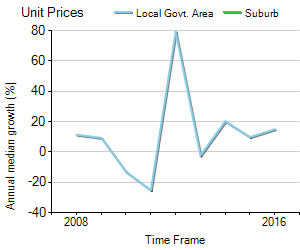 Unit Price Trend in Braemar
