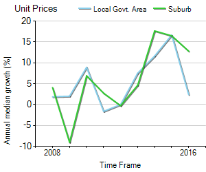 Unit Price Trend in Breakfast Point