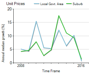 Unit Price Trend in Brighton-le-sands