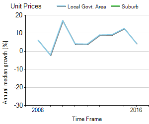 Unit Price Trend in Barangaroo