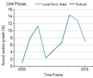 Unit Price Trend in Burraneer