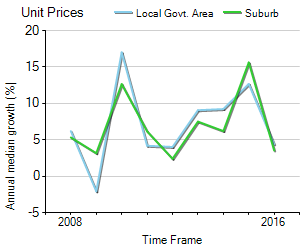 Unit Price Trend in Camperdown