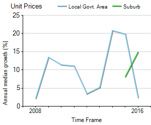 Unit Price Trend in Canley Heights