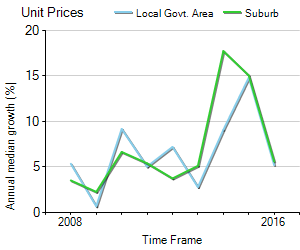 Unit Price Trend in Castle Hill