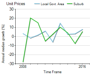 Unit Price Trend in Charlestown