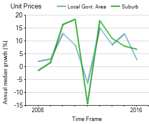 Unit Price Trend in Chatswood