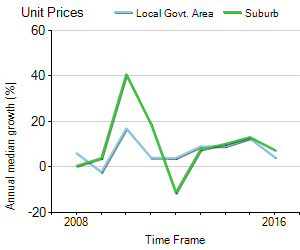Unit Price Trend in Chippendale