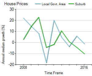 House Price Trend in LGA Palmerston