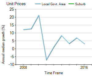 Unit Price Trend in Farrar