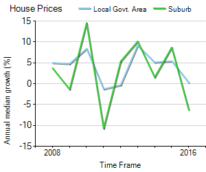 House Price Trend in LGA Toowoomba