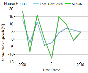 House Price Trend in LGA Brisbane