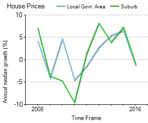 House Price Trend in LGA Cairns