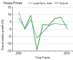 House Price Trend in LGA Moreton Bay