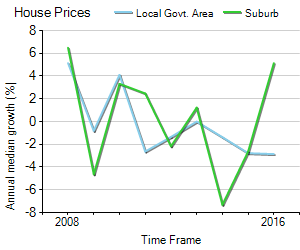House Price Trend in LGA Townsville