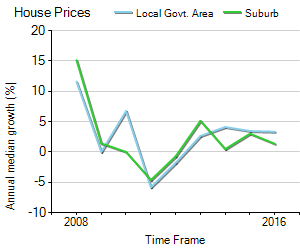 House Price Trend in LGA Moreton Bay
