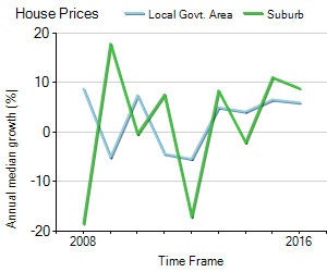 House Price Trend in LGA Gold Coast