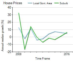 House Price Trend in LGA Brisbane