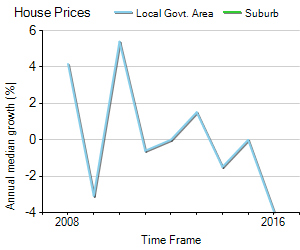 House Price Trend in LGA Rockhampton