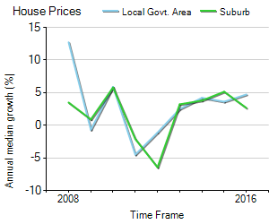House Price Trend in LGA Redland
