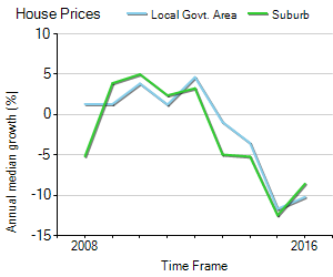 House Price Trend in LGA Mackay