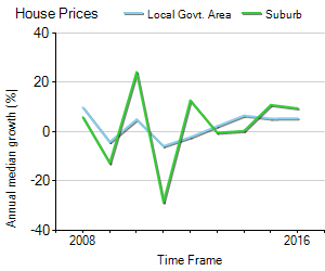 House Price Trend in LGA Sunshine Coast