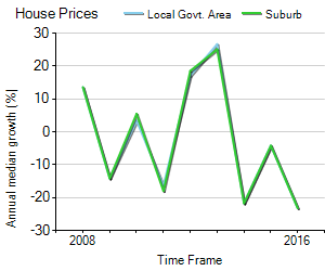 House Price Trend in LGA Cloncurry