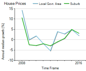 House Price Trend in LGA Ipswich