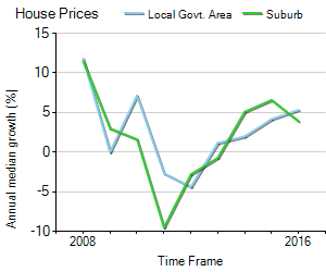 House Price Trend in LGA Logan