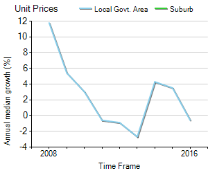 Unit Price Trend in Dayboro