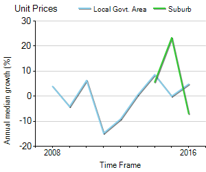 Unit Price Trend in Edmonton