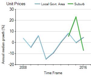 Unit Price Trend in Edmonton