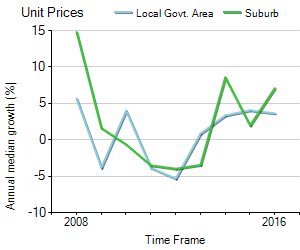 Unit Price Trend in Arundel